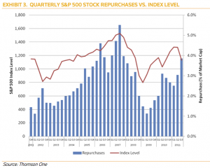 The Paradoxical Stock Buyback